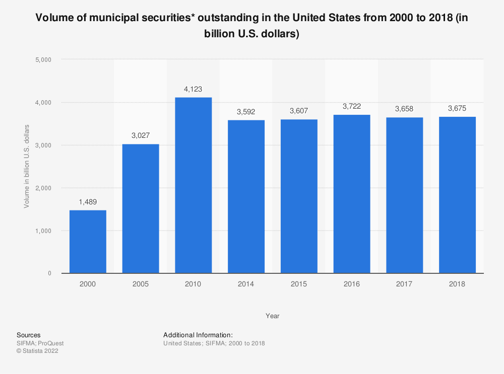 Statistic: Volume of municipal securities* outstanding in the United States from 2000 to 2017 (in billion U.S. dollars) | Statista