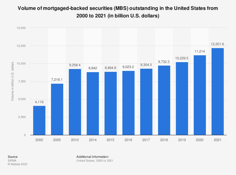 Statistic: Volume of mortgaged-backed securities* outstanding in the United States from 2000 to 2017 (in billion U.S. dollars) | Statista