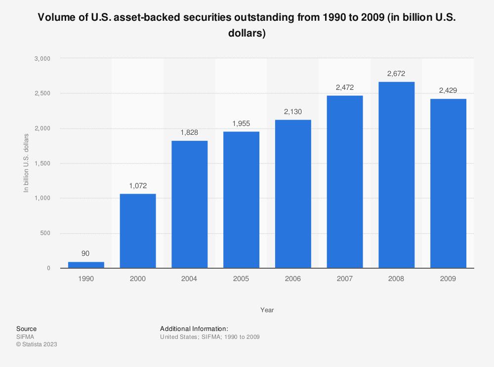 Statistic: Volume of U.S. asset-backed securities outstanding from 1990 to 2009 (in billion U.S. dollars)   Statista