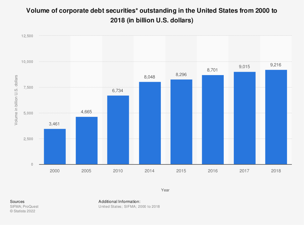 Statistic: Volume of corporate debt securities* outstanding in the United States from 2000 to 2017 (in billion U.S. dollars) | Statista