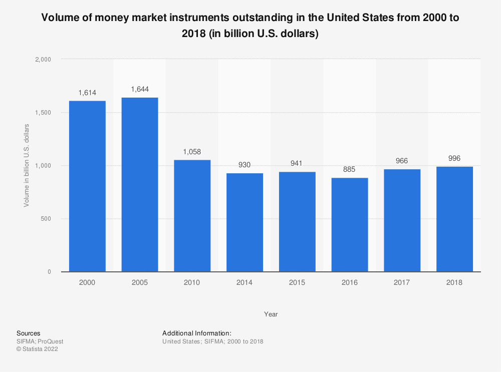 Statistic: Volume of money market instruments outstanding in the United States from 2000 to 2018 (in billion U.S. dollars) | Statista