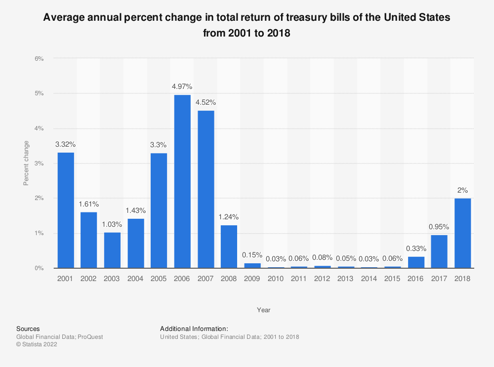 Statistic: Average annual percent change in total return of treasury bills of the United States from 2001 to 2017 | Statista