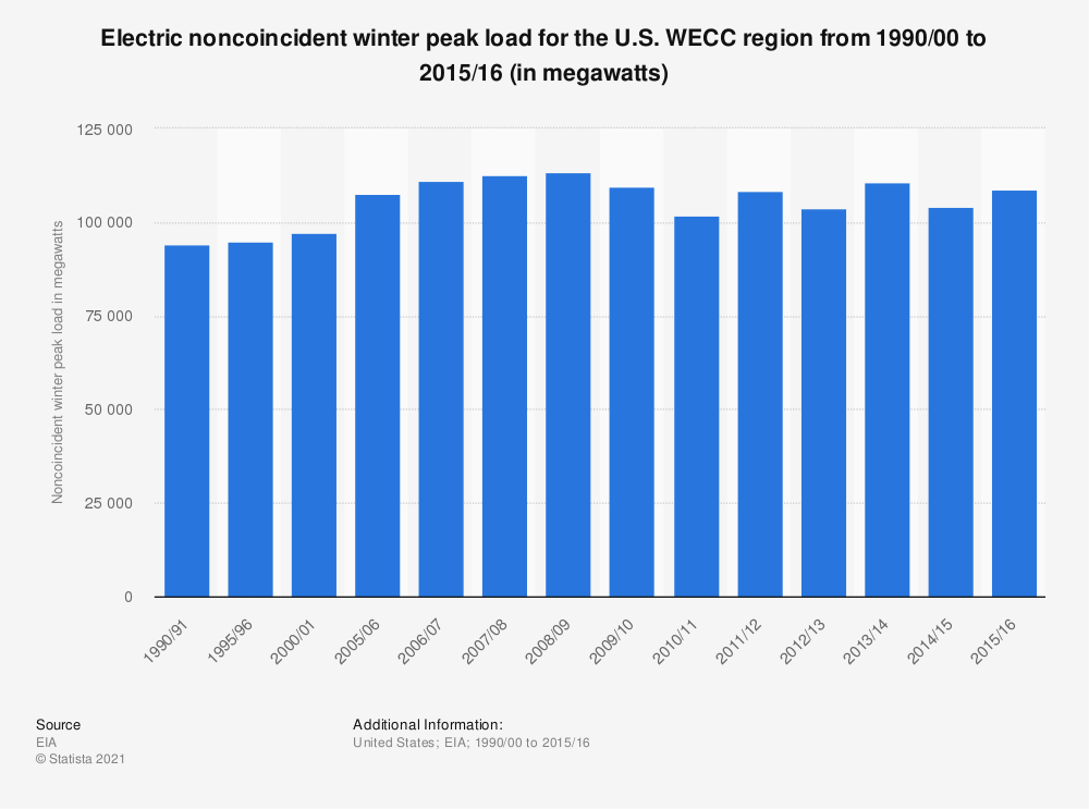Statistic: Electric noncoincident winter peak load for the U.S. WECC region from 1990/00 to 2015/16 (in megawatts) | Statista