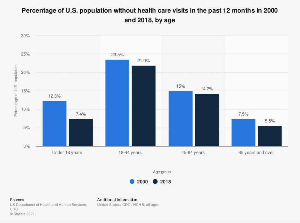 Statistic: Percentage of U.S. population without health care visits in the past 12 months in 2000 and 2016, by age | Statista