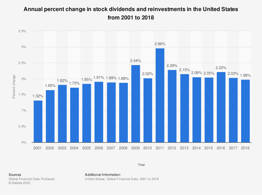 Statistic: Annual percent change in stock dividends and reinvestments in the United States from 2001 to 2017 | Statista