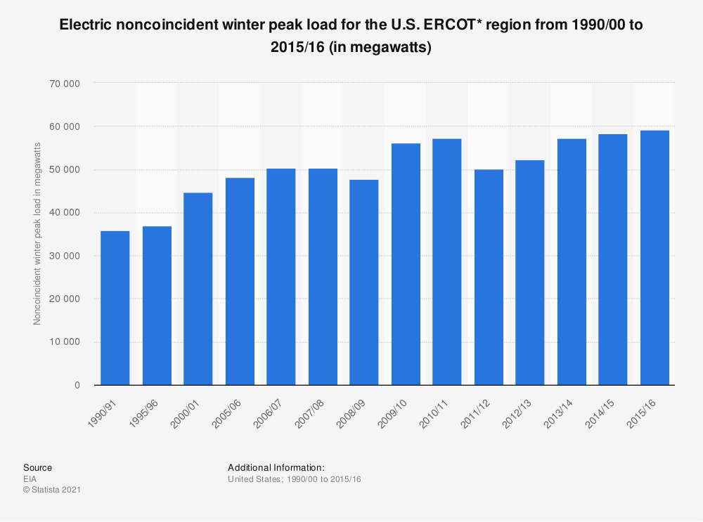 Statistic: Electric noncoincident winter peak load for the U.S. ERCOT* region from 1990/00 to 2015/16 (in megawatts)   Statista
