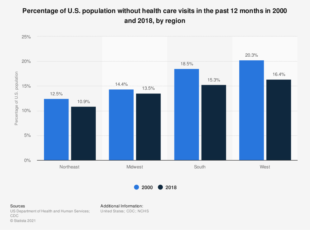 Statistic: Percentage of U.S. population without health care visits in the past 12 months in 2000 and 2017, by region | Statista