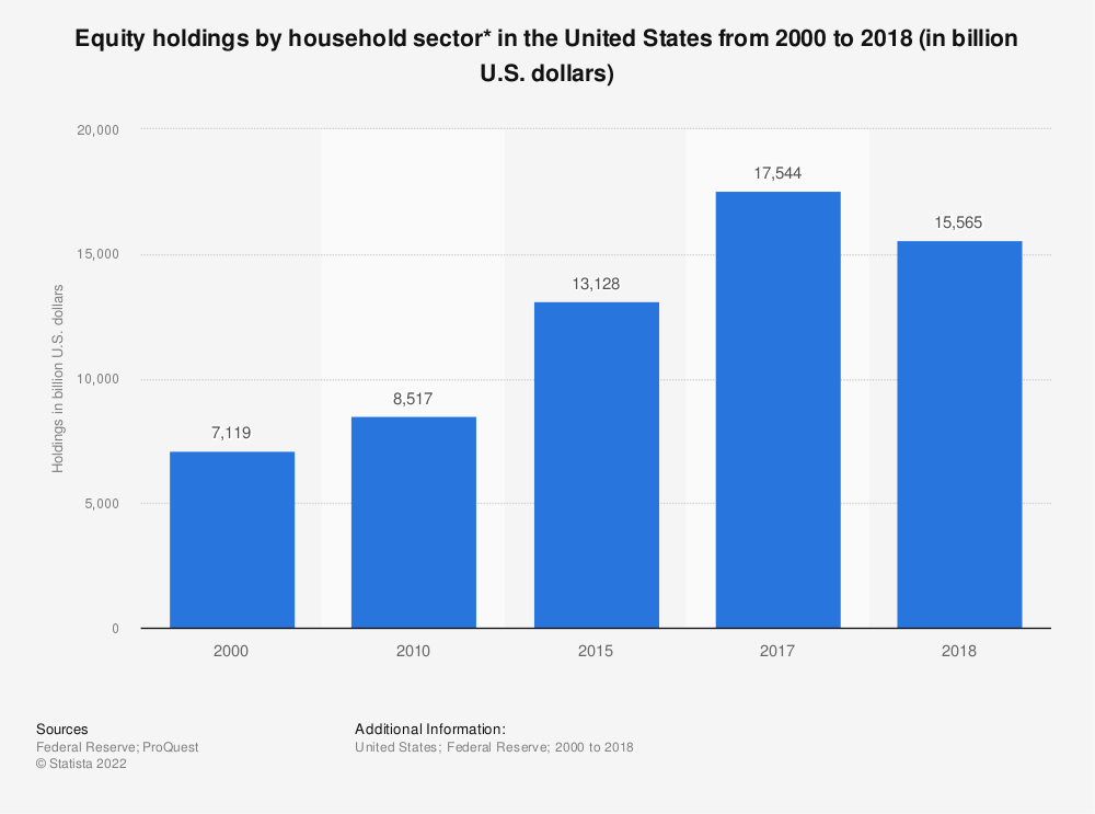 Statistic: Equity holdings by household sector* in the United States from 2000 to 2017 (in billion U.S. dollars) | Statista