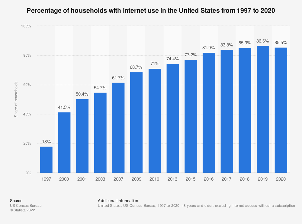 Statistic: Percentage of households with internet use in the United States from 1997 to 2016 | Statista