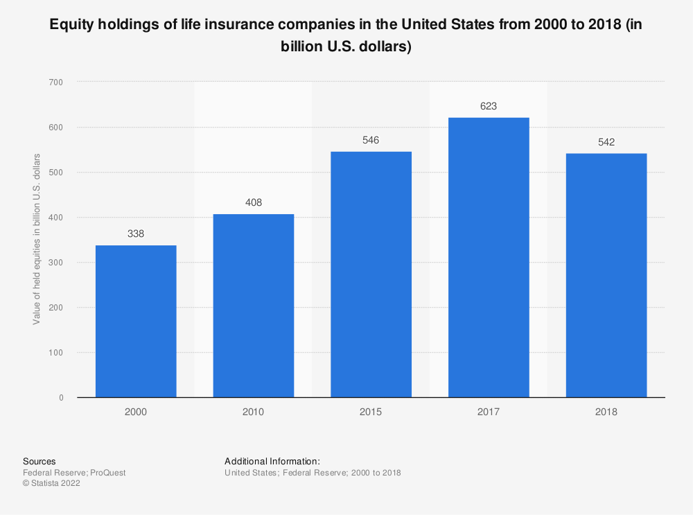 Statistic: Equity holdings of life insurance companies in the United States from 2000 to 2018 (in billion U.S. dollars) | Statista