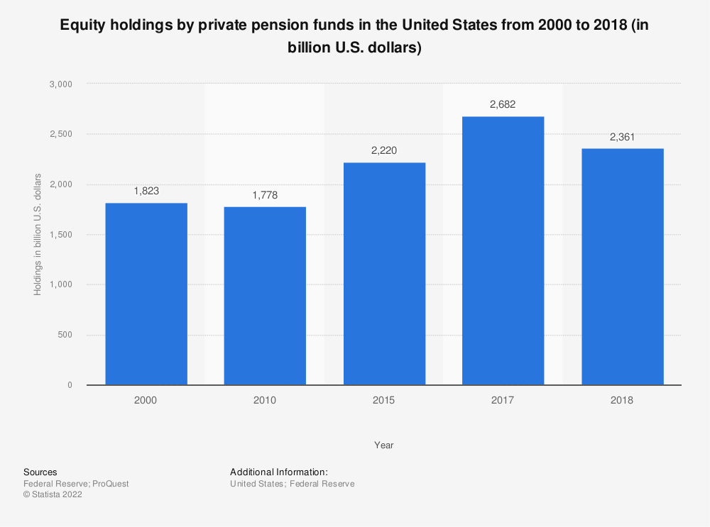 Statistic: Equity holdings by private pension funds in the United States from 2000 to 2017 (in billion U.S. dollars) | Statista
