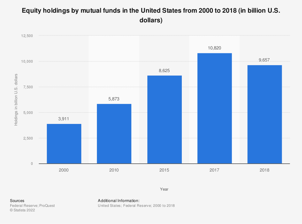 Statistic: Equity holdings by mutual funds in the United States from 2000 to 2018 (in billion U.S. dollars) | Statista