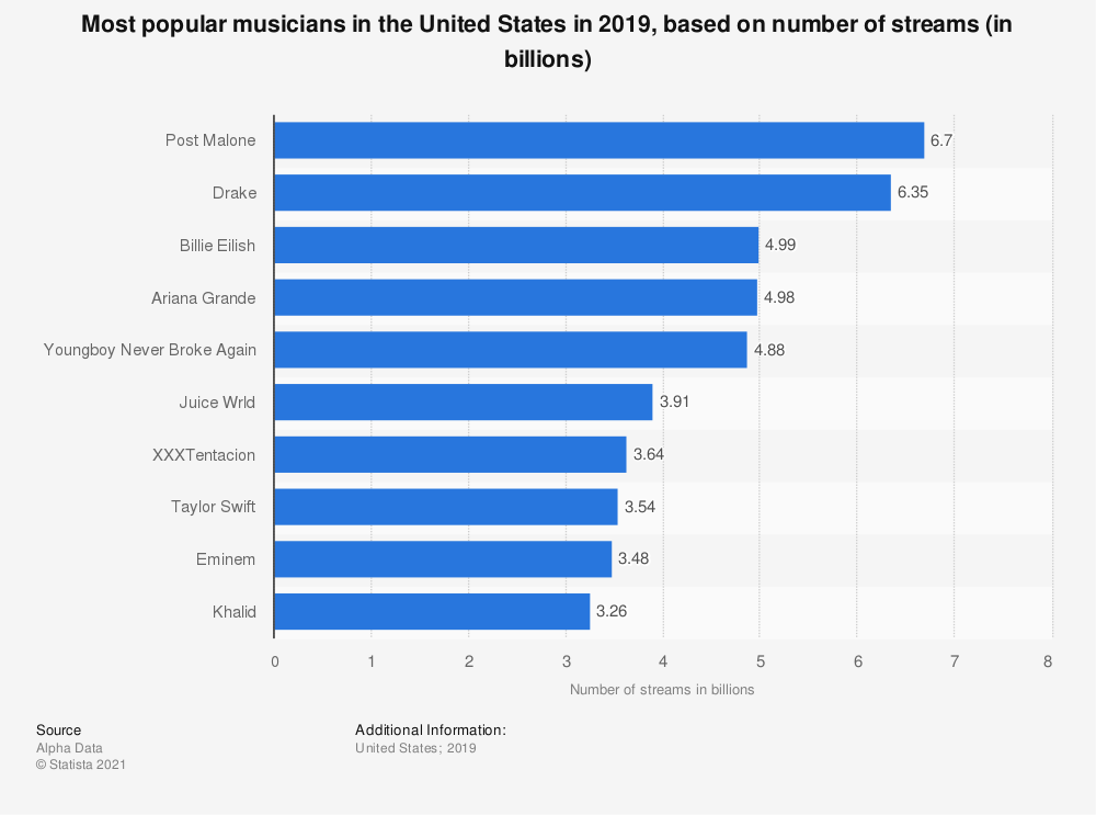 Statistic: Most popular musicians in the United States in 2019, based on number of streams (in billions) | Statista