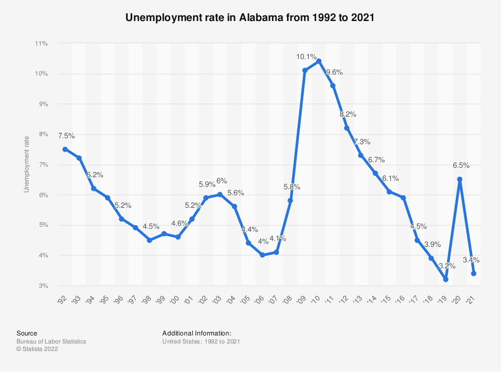 Statistic: Unemployment rate in Alabama from 1992 to 2018 | Statista