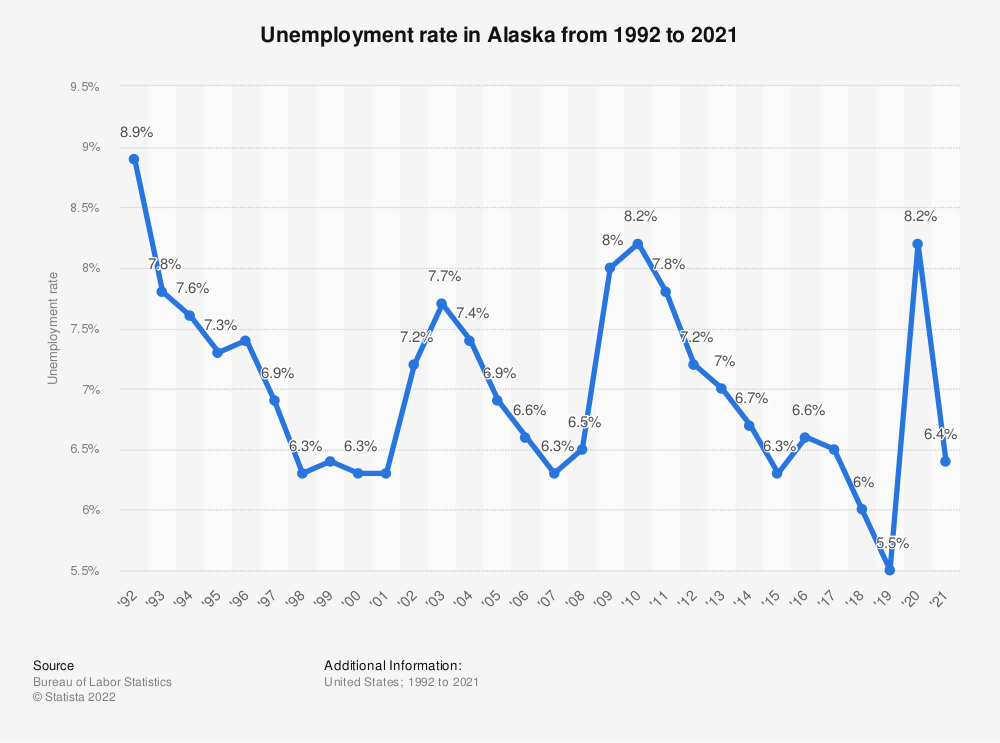 Statistic: Unemployment rate in Alaska from 1992 to 2018 | Statista