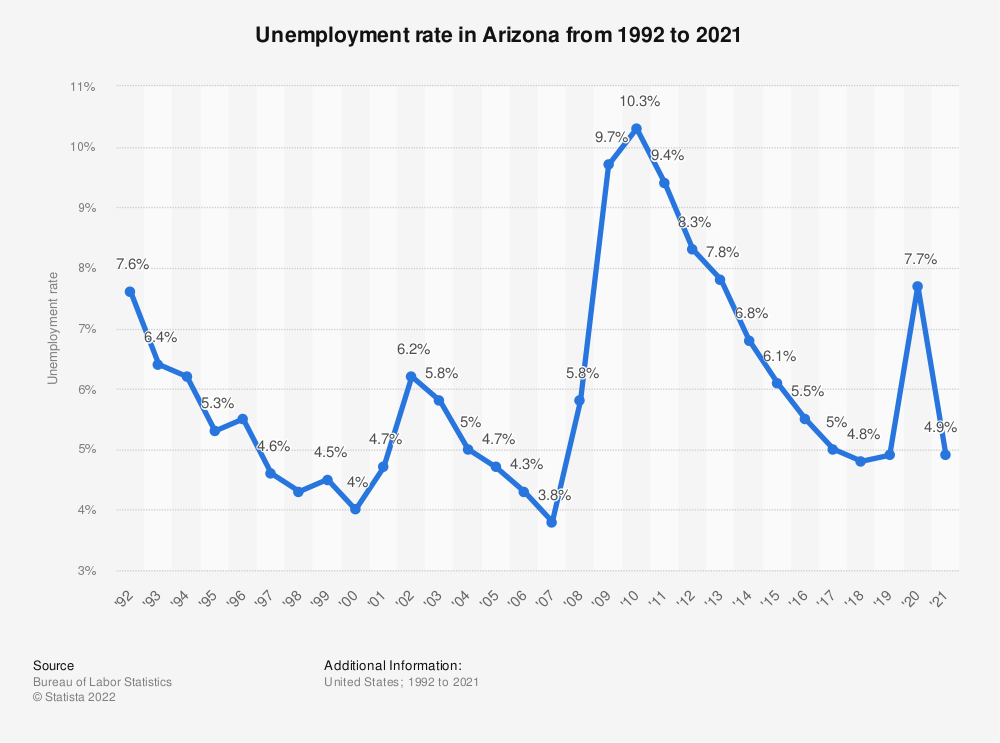 Statistic: Unemployment rate in Arizona from 1992 to 2019 | Statista
