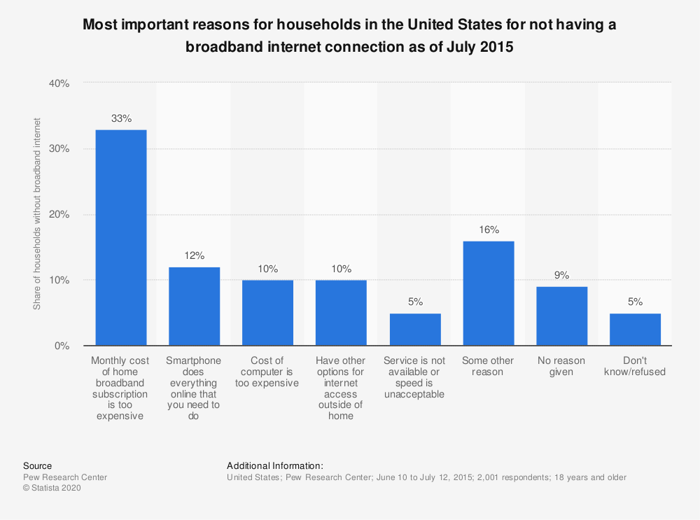 Statistic: Most important reasons for households in the United States for not having a broadband internet connection as of July 2015 | Statista