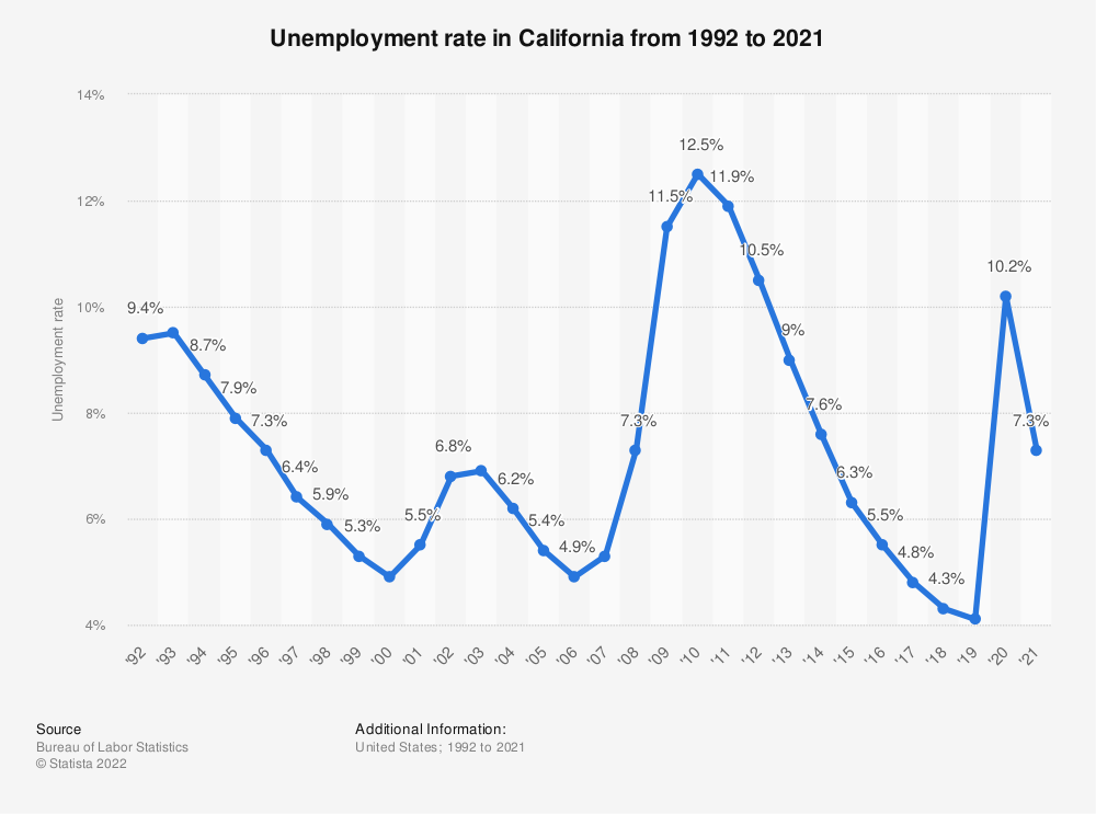 Statistic: Unemployment rate in California from 1992 to 2018 | Statista