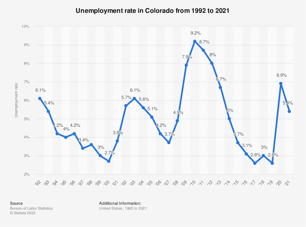 Statistic: Unemployment rate in Colorado from 1992 to 2018 | Statista