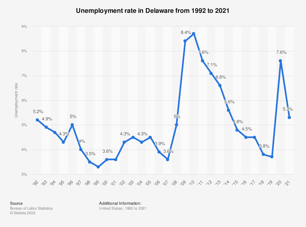 Statistic: Unemployment rate in Delaware from 1992 to 2018 | Statista