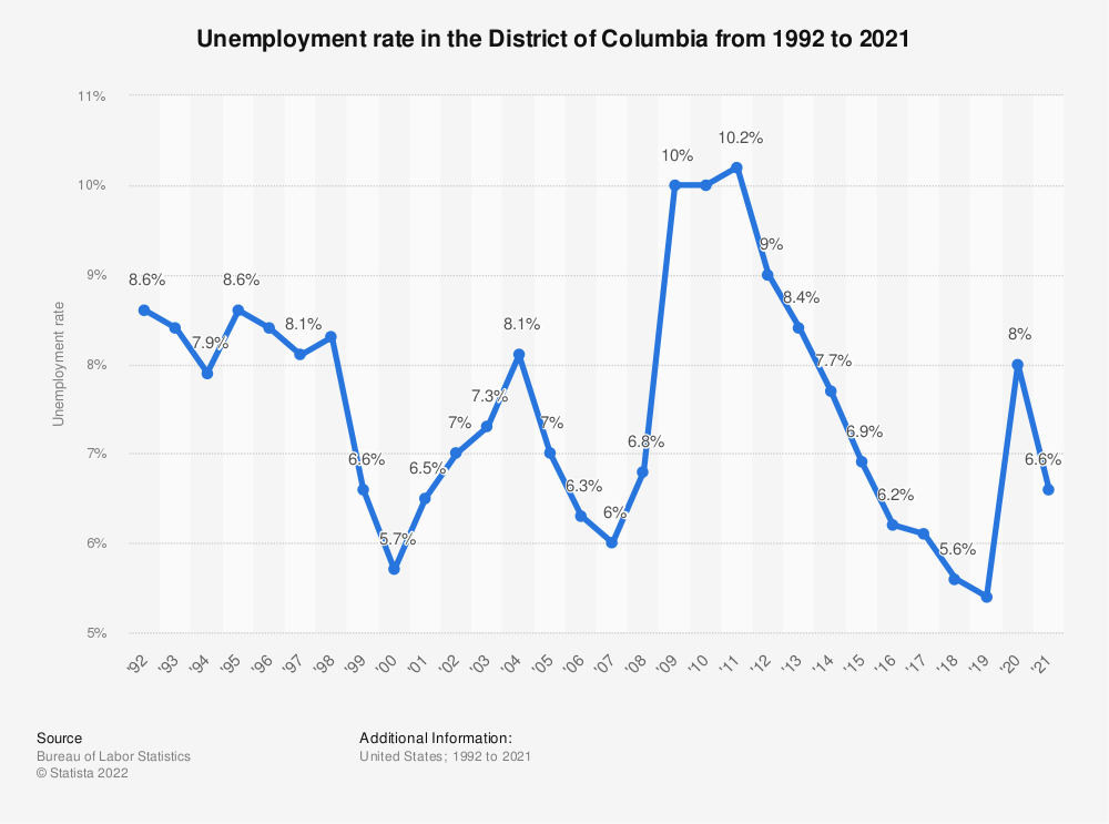 Statistic: Unemployment rate in the District of Columbia from 1992 to 2019 | Statista