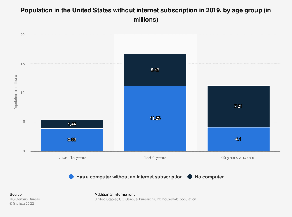 Statistic: Population in the United States without internet subscription in 2016, by age group (in millions) | Statista
