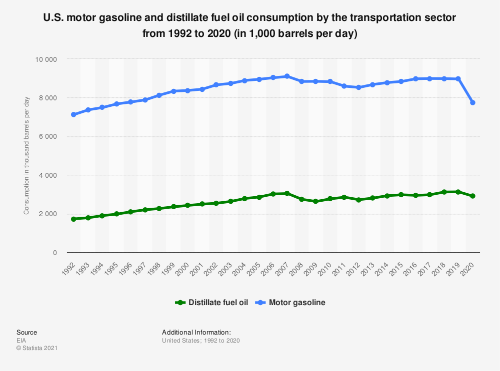 Statistic: U.S. motor gasoline and distillate fuel oil consumption by the transportation sector from 1992 to 2018 (in 1,000 barrels per day) | Statista