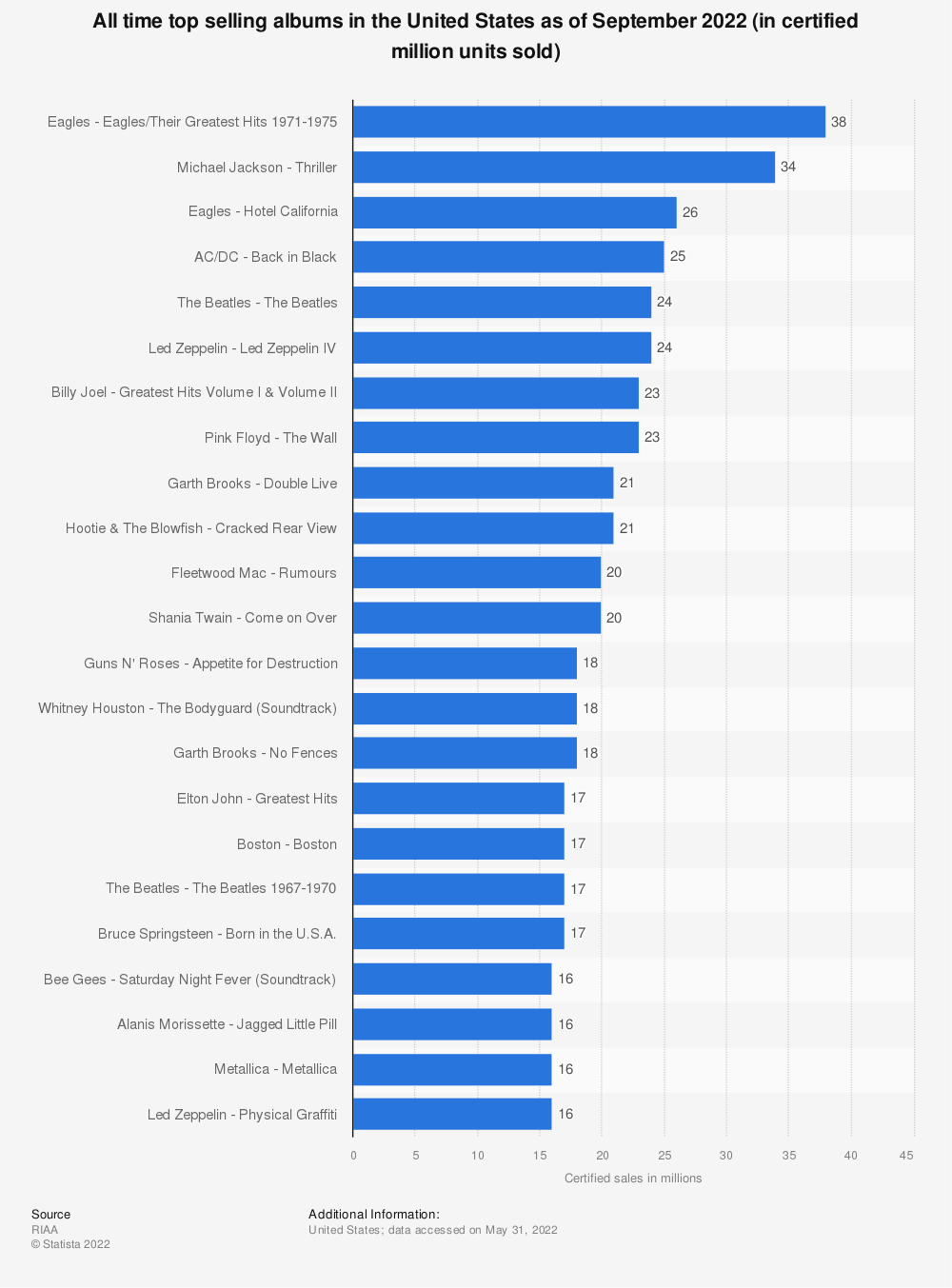 Statistic: All time top selling albums in the United States as of September 2019 (in certified million units sold) | Statista