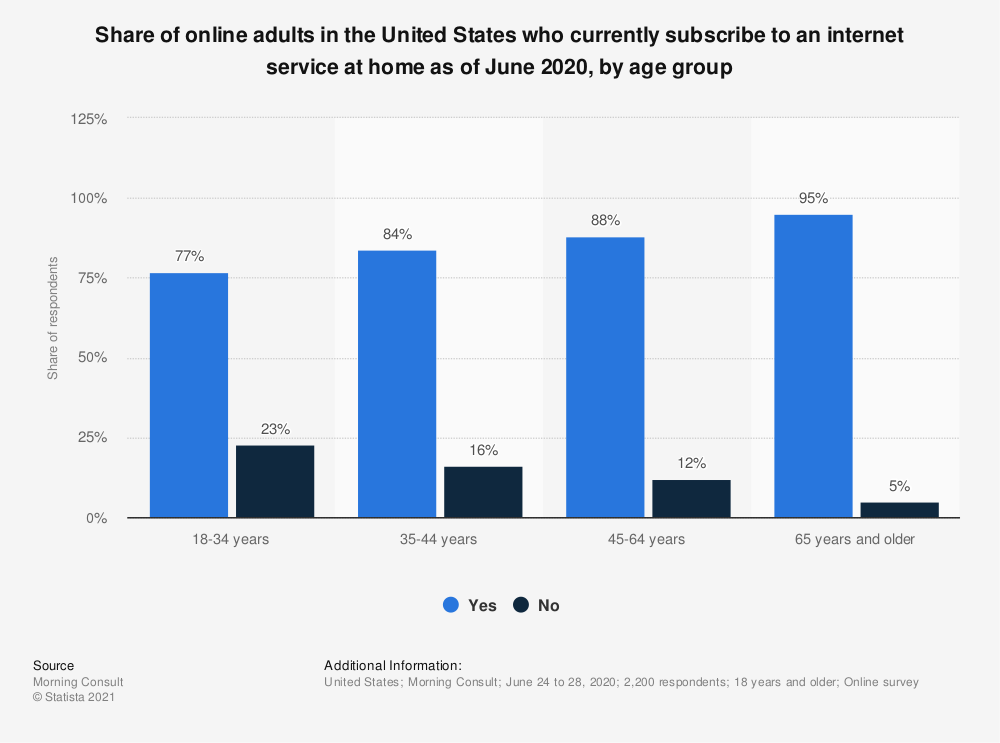 Statistic: Share of online adults in the United States who currently subscribe to an internet service at home as of June 2020, by age group | Statista