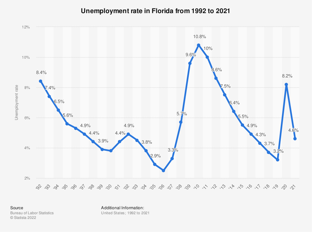 Statistic: Unemployment rate in Florida from 1992 to 2019 | Statista