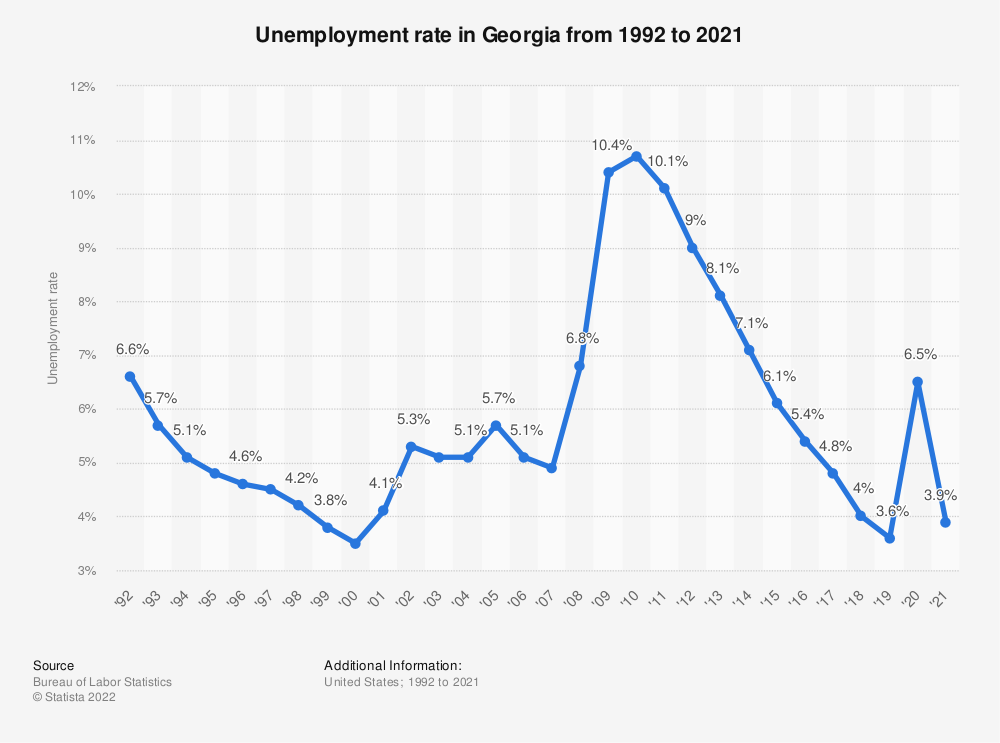 Statistic: Unemployment rate in Georgia from 1992 to 2019 | Statista