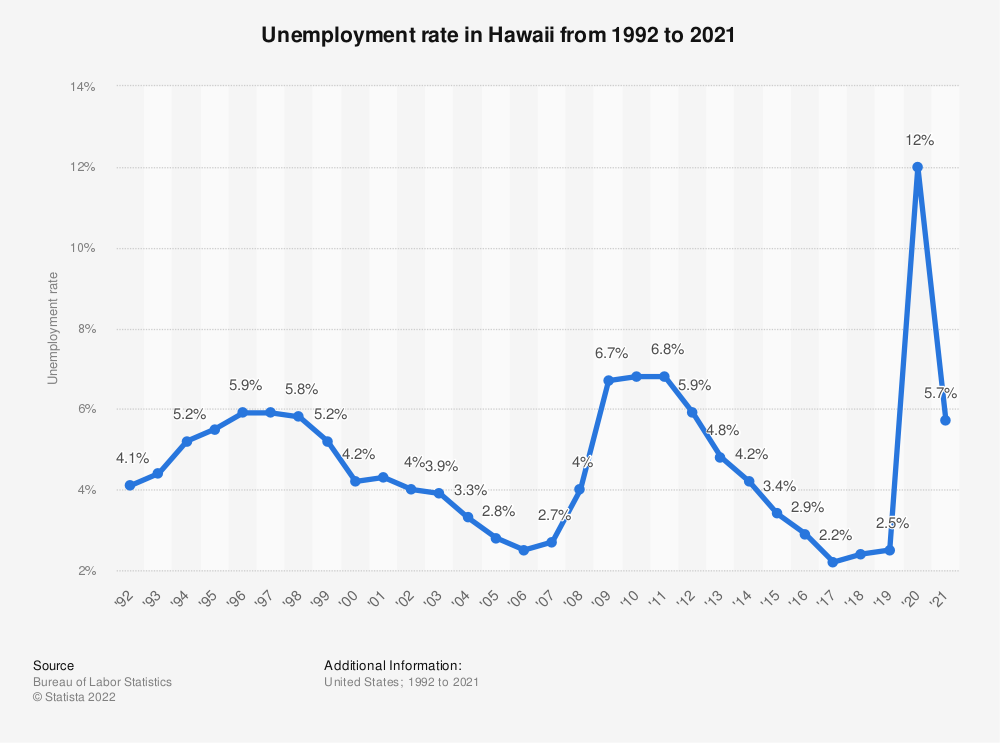 Statistic: Unemployment rate in Hawaii from 1992 to 2019 | Statista