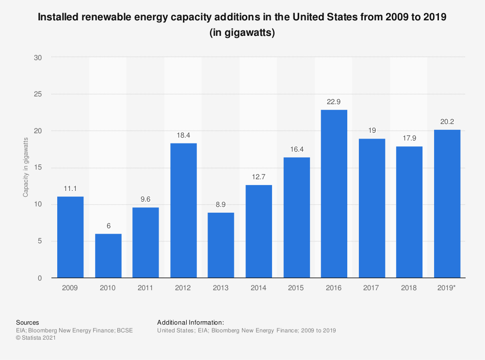 Statistic: Renewable and total electricity net summer capacity in the U.S. between 2005 and 2010 (in megawatts) | Statista
