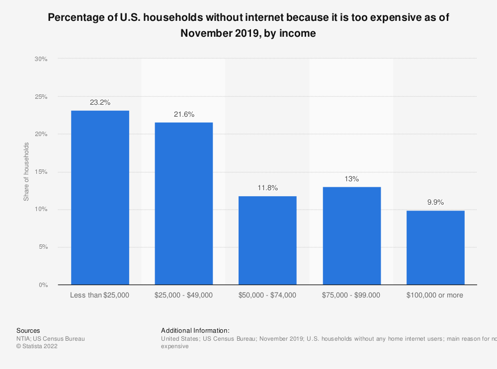 Statistic: Percentage of U.S. households without internet because it is too expensive as of November 2019, by income | Statista