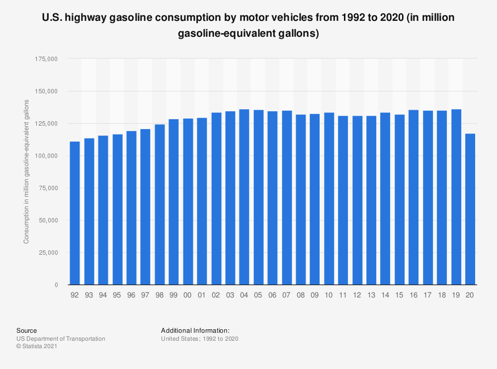 Statistic: U.S. highway gasoline consumption by motor vehicles from 1992 to 2017 (in 1,000 gasoline-equivalent gallons) | Statista