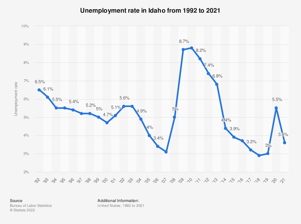 Statistic: Unemployment rate in Idaho from 1992 to 2018 | Statista