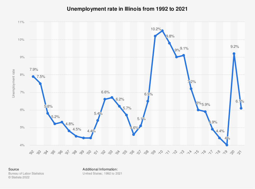 Statistic: Unemployment rate in Illinois from 1992 to 2018 | Statista