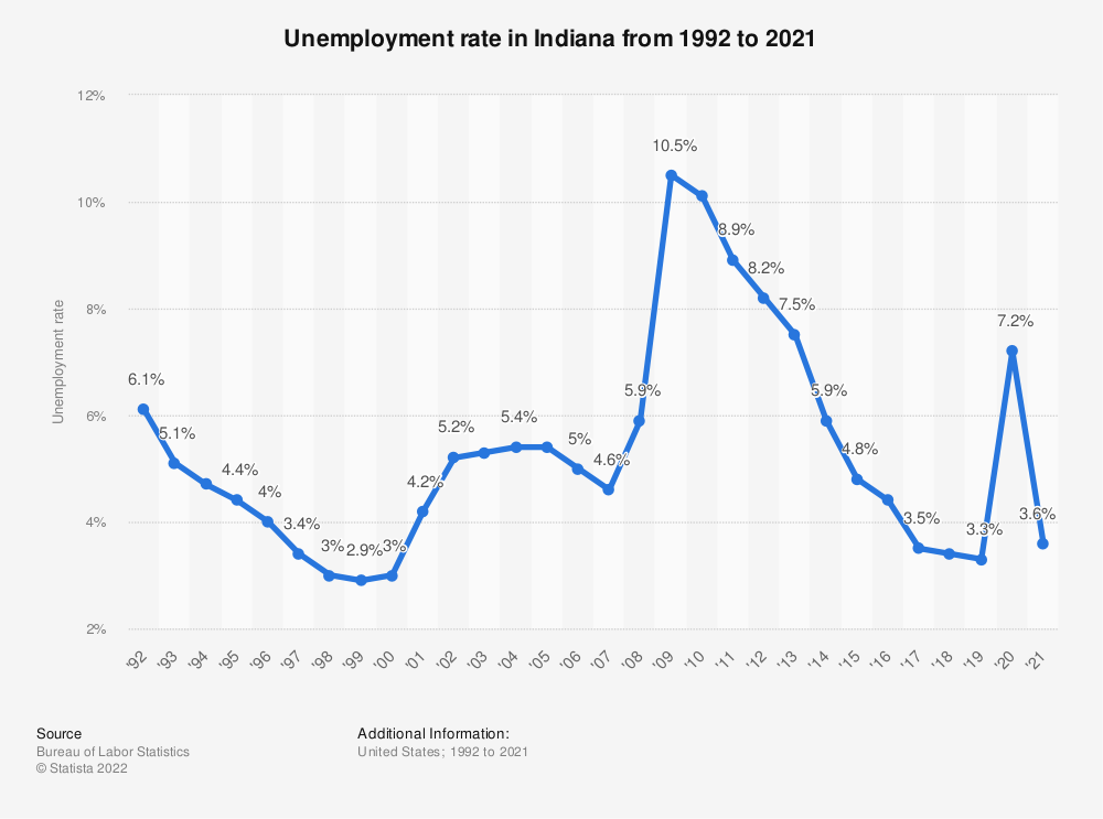 Statistic: Unemployment rate in Indiana from 1992 to 2018 | Statista