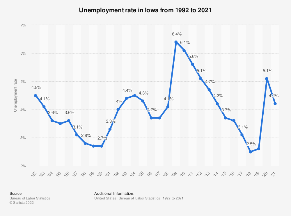 Statistic: Unemployment rate in Iowa from 1992 to 2018 | Statista