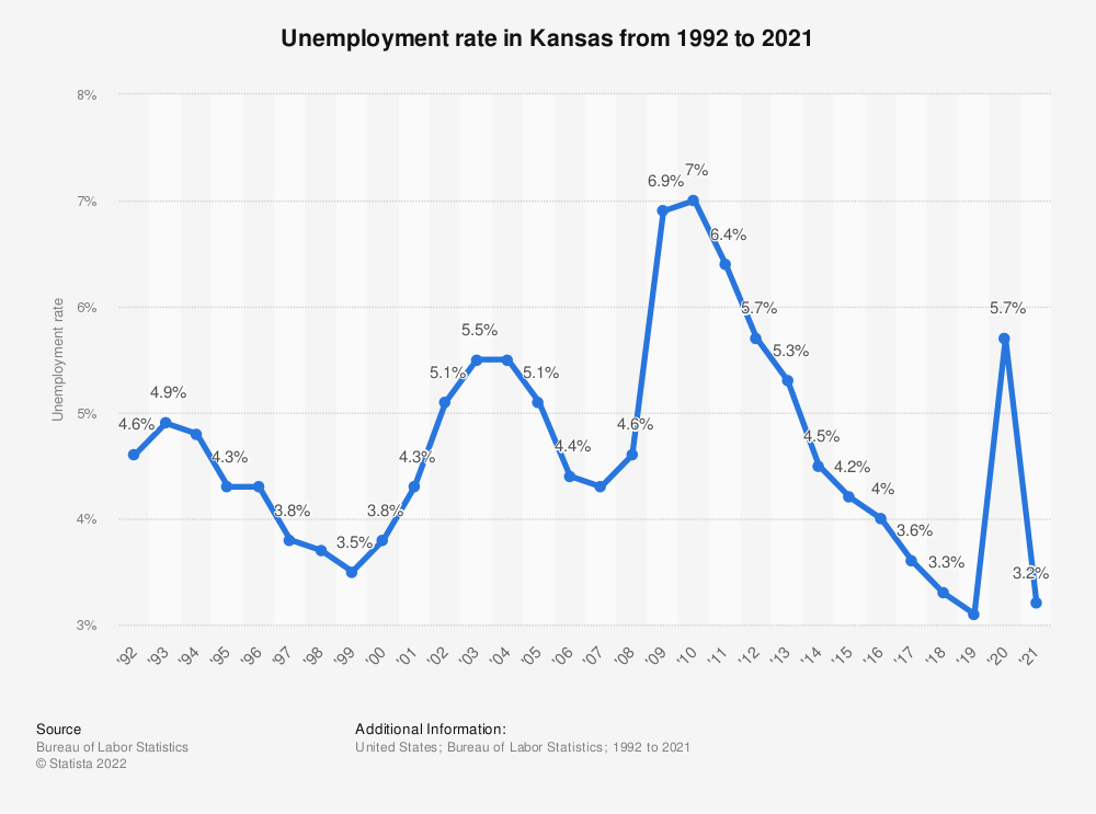 Statistic: Unemployment rate in Kansas from 1992 to 2017 | Statista