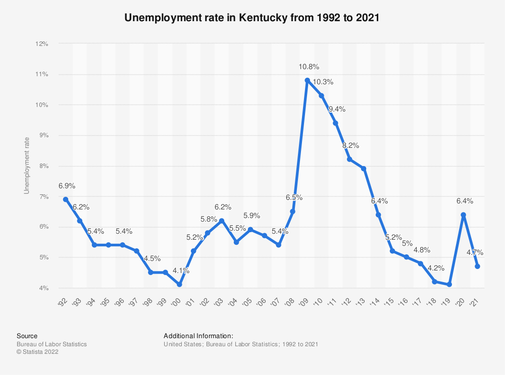 Statistic: Unemployment rate in Kentucky from 1992 to 2019 | Statista