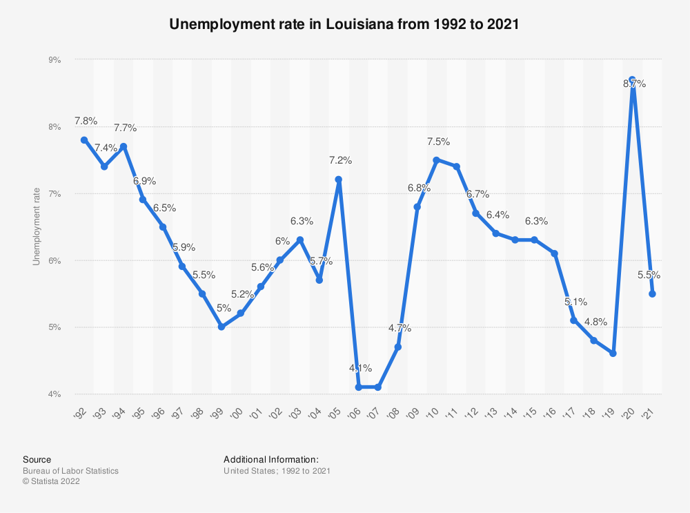 Statistic: Unemployment rate in Louisiana from 1992 to 2019 | Statista