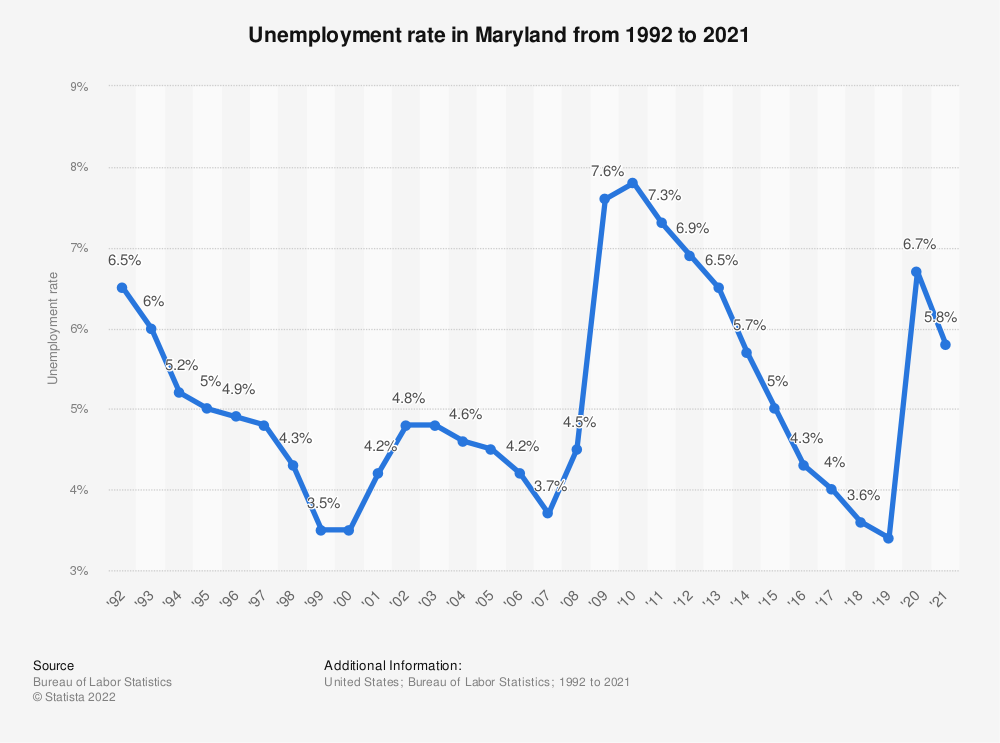 Statistic: Unemployment rate in Maryland from 1992 to 2018 | Statista