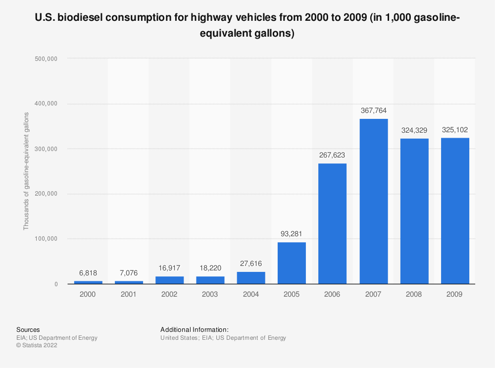 Statistic: U.S. biodiesel consumption for highway vehicles from 2000 to 2009 (in 1,000 gasoline-equivalent gallons)   Statista