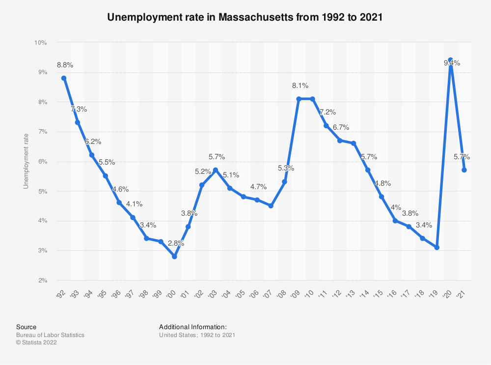 Statistic: Unemployment rate in Massachusetts from 1992 to 2018 | Statista