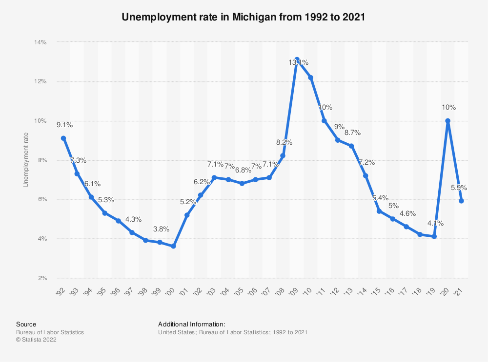 Statistic: Unemployment rate in Michigan from 1992 to 2018 | Statista