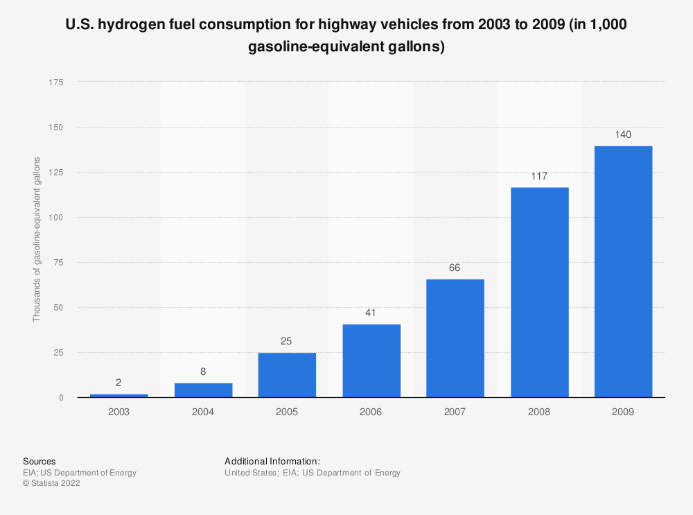 Statistic: U.S. hydrogen fuel consumption for highway vehicles from 2003 to 2009 (in 1,000 gasoline-equivalent gallons) | Statista
