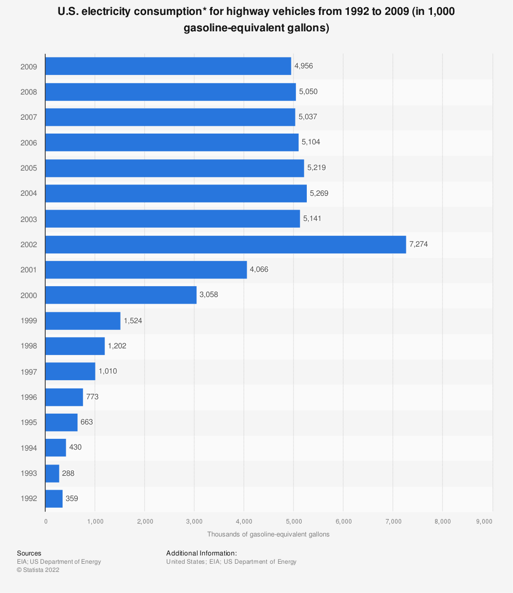Statistic: U.S. electricity consumption* for highway vehicles from 1992 to 2009 (in 1,000 gasoline-equivalent gallons)   Statista