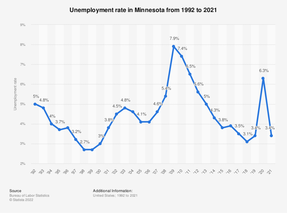 Statistic: Unemployment rate in Minnesota from 1992 to 2019 | Statista