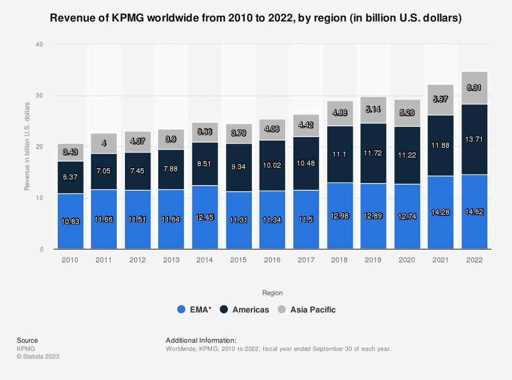 Statistic: Revenue of KPMG worldwide from 2010 to 2019, by region (in billion U.S. dollars) | Statista